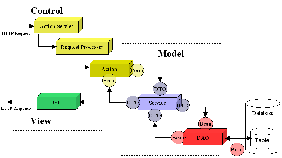 J2ee architecture with web services for Architecture j2ee